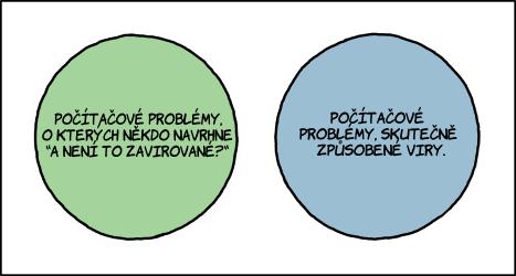 Virový Vennův diagram