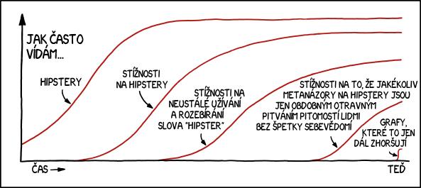 Hipsteři