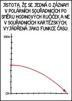 Polární/Kartézské