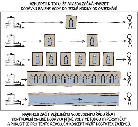 Dodávka vody