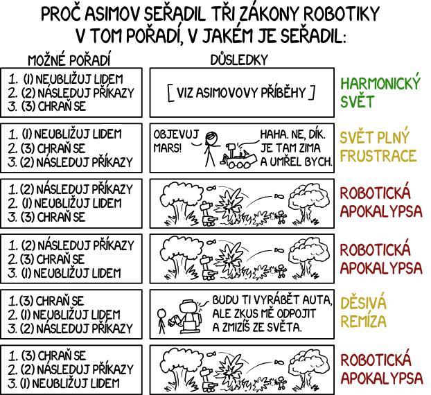 Tři zákony robotiky