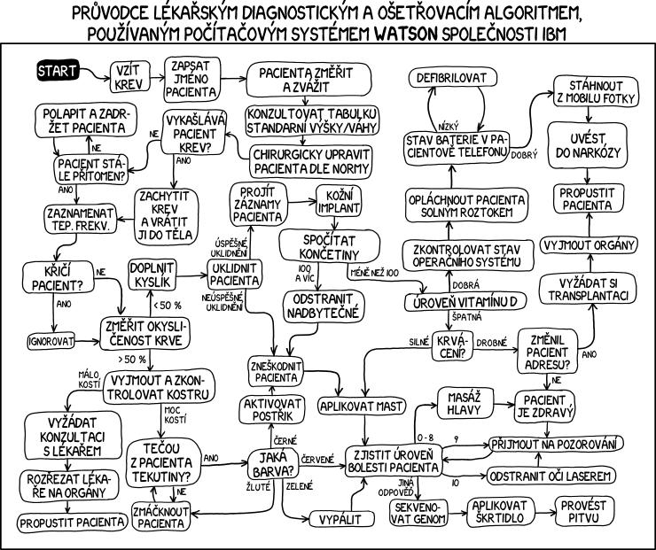 Lékařský algoritmus systému Watson