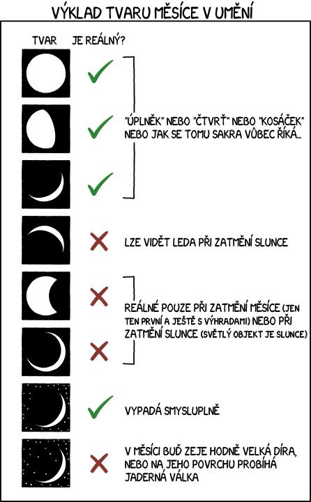 Tvar Měsíce