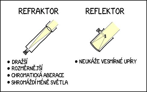 Dalekohledy: Refraktor vs. reflektor